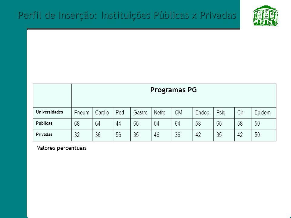 Perfil de Inserção: Instituições Públicas x Privadas