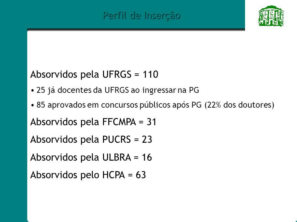 Absorvidos pela UFRGS = 110