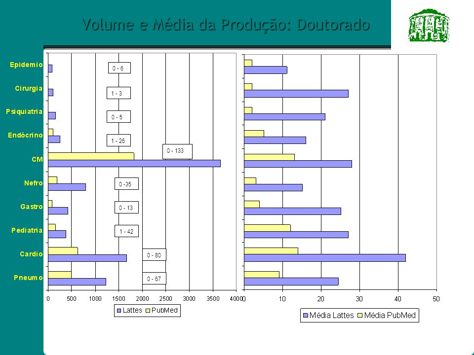Volume e Média da Produção: Doutorado