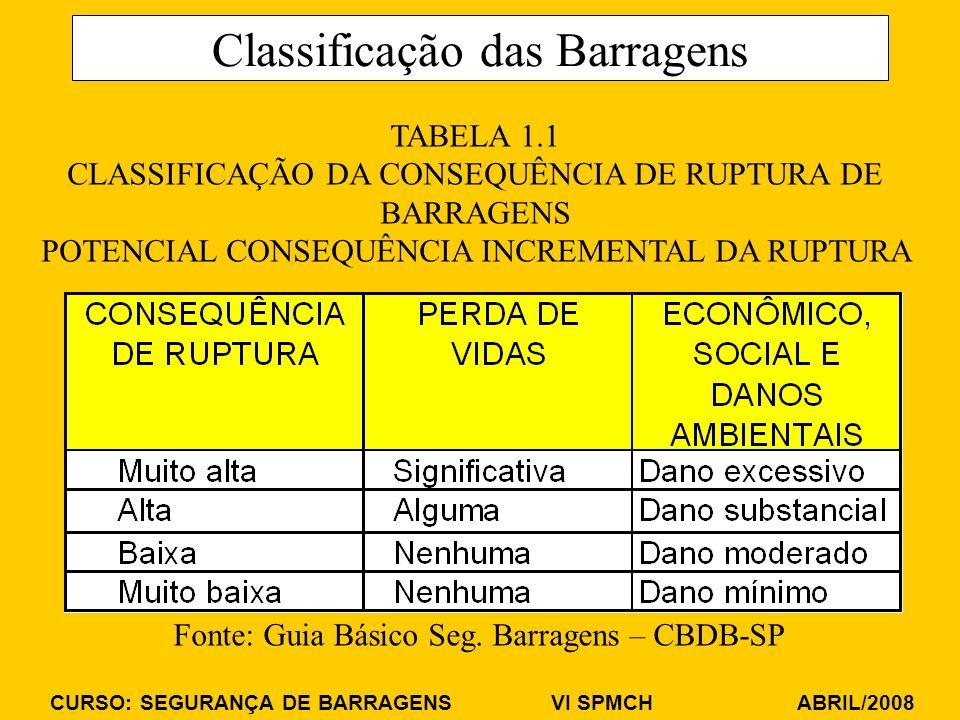 Classificação das Barragens