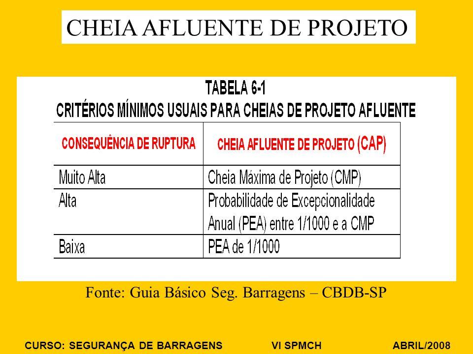Fonte: Guia Básico Seg. Barragens – CBDB-SP