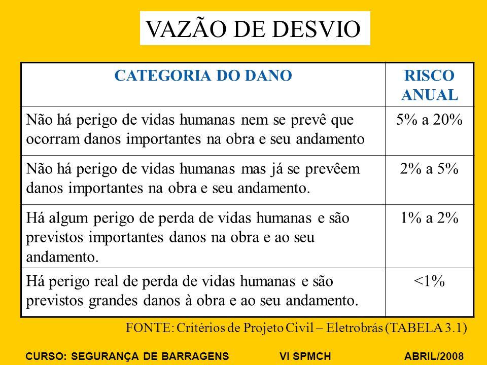 VAZÃO DE DESVIO CATEGORIA DO DANO RISCO ANUAL