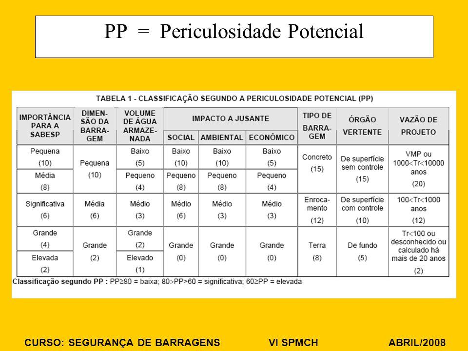 PP = Periculosidade Potencial