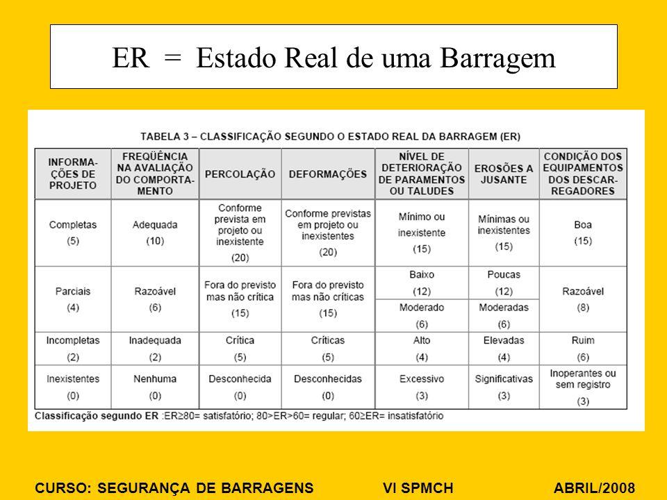 ER = Estado Real de uma Barragem