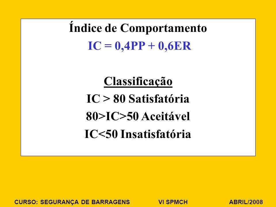 Índice de Comportamento IC<50 Insatisfatória