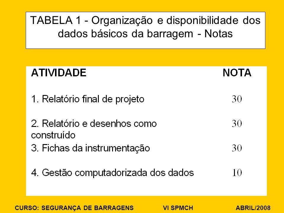 TABELA 1 - Organização e disponibilidade dos dados básicos da barragem - Notas