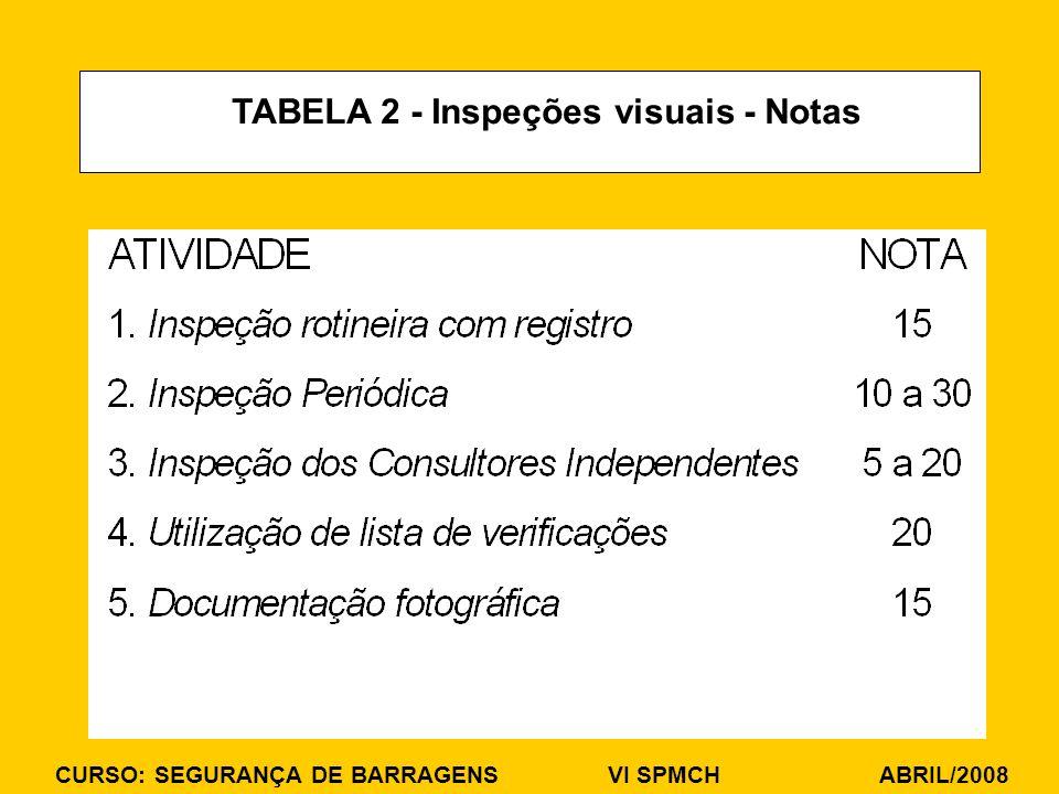 TABELA 2 - Inspeções visuais - Notas