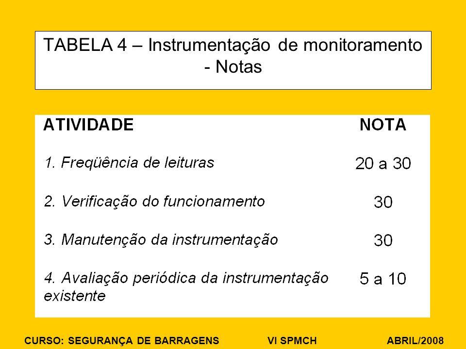 TABELA 4 – Instrumentação de monitoramento - Notas