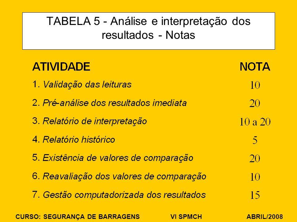 TABELA 5 - Análise e interpretação dos resultados - Notas