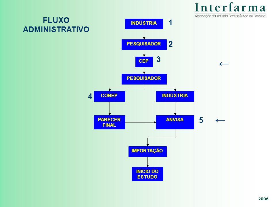 ← ← FLUXO ADMINISTRATIVO 1 2 3 4 5 INDÚSTRIA PESQUISADOR CEP