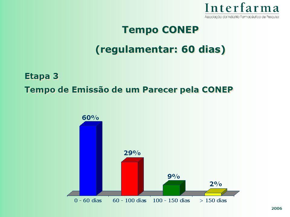 Tempo CONEP (regulamentar: 60 dias)