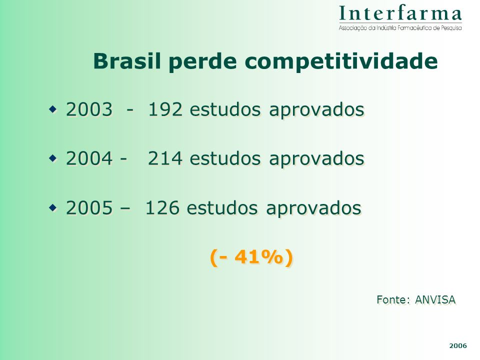 Brasil perde competitividade