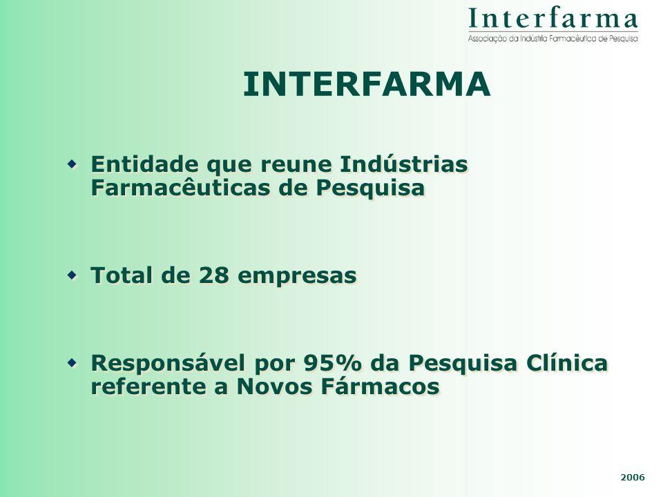 INTERFARMA Entidade que reune Indústrias Farmacêuticas de Pesquisa
