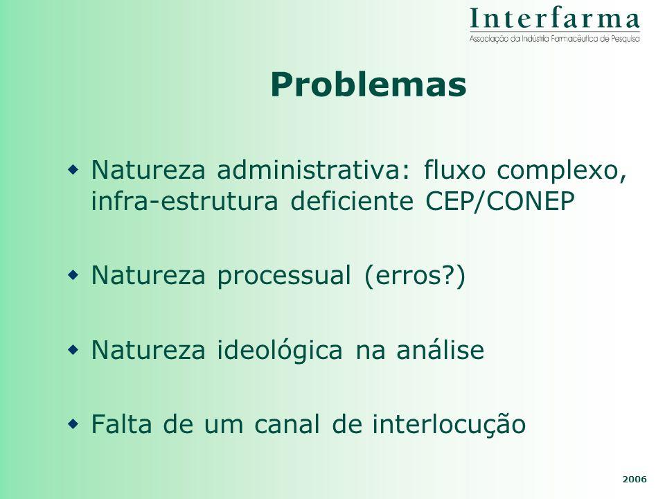 Problemas Natureza administrativa: fluxo complexo, infra-estrutura deficiente CEP/CONEP. Natureza processual (erros )