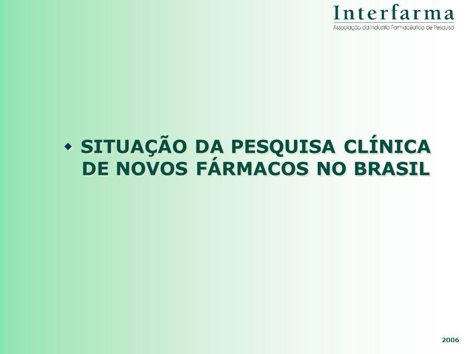 SITUAÇÃO DA PESQUISA CLÍNICA DE NOVOS FÁRMACOS NO BRASIL