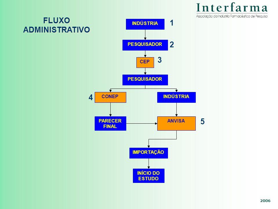 FLUXO ADMINISTRATIVO 1 2 3 4 5 INDÚSTRIA PESQUISADOR CEP PESQUISADOR