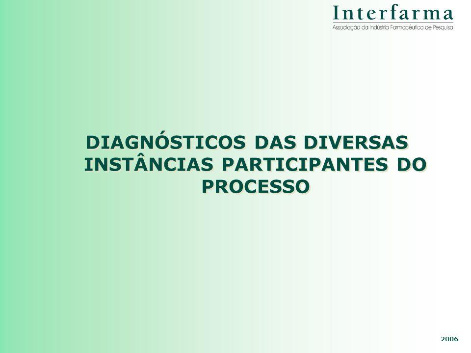 DIAGNÓSTICOS DAS DIVERSAS INSTÂNCIAS PARTICIPANTES DO PROCESSO
