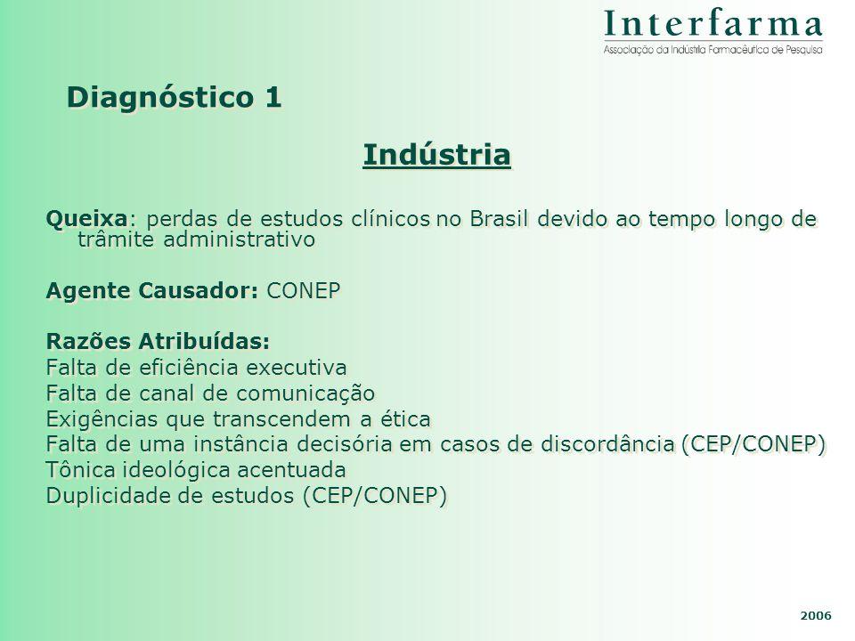 Diagnóstico 1 Indústria