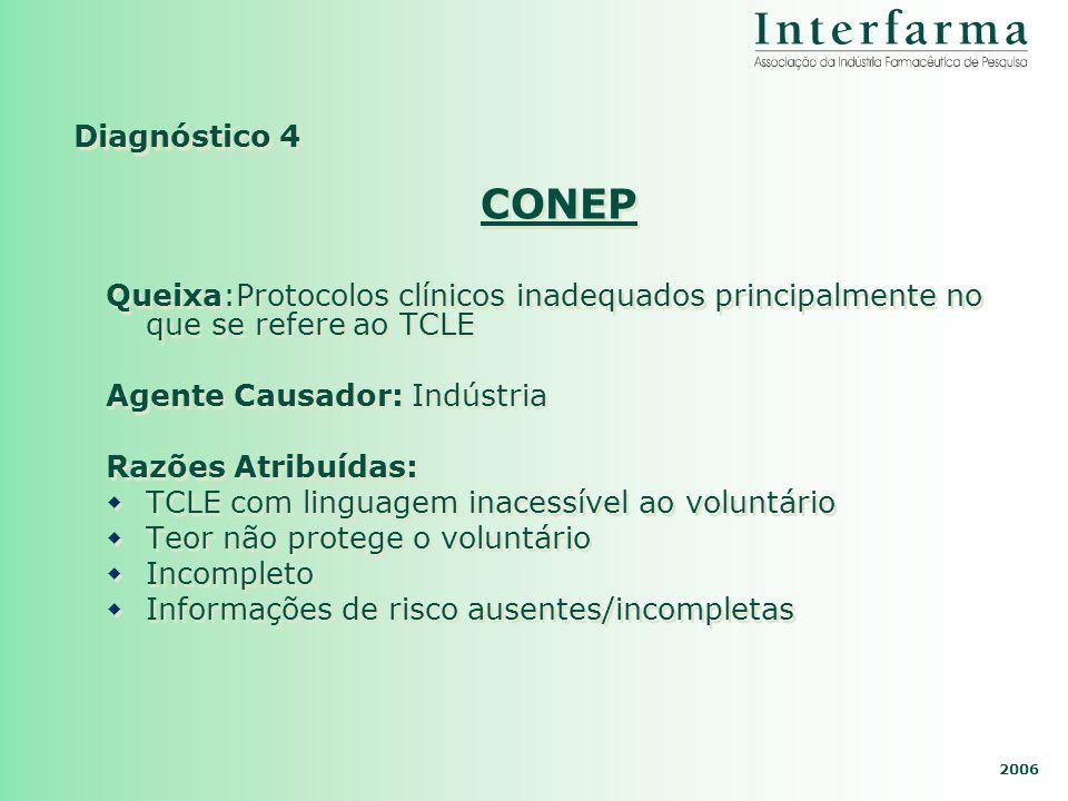 Diagnóstico 4CONEP. Queixa:Protocolos clínicos inadequados principalmente no que se refere ao TCLE.