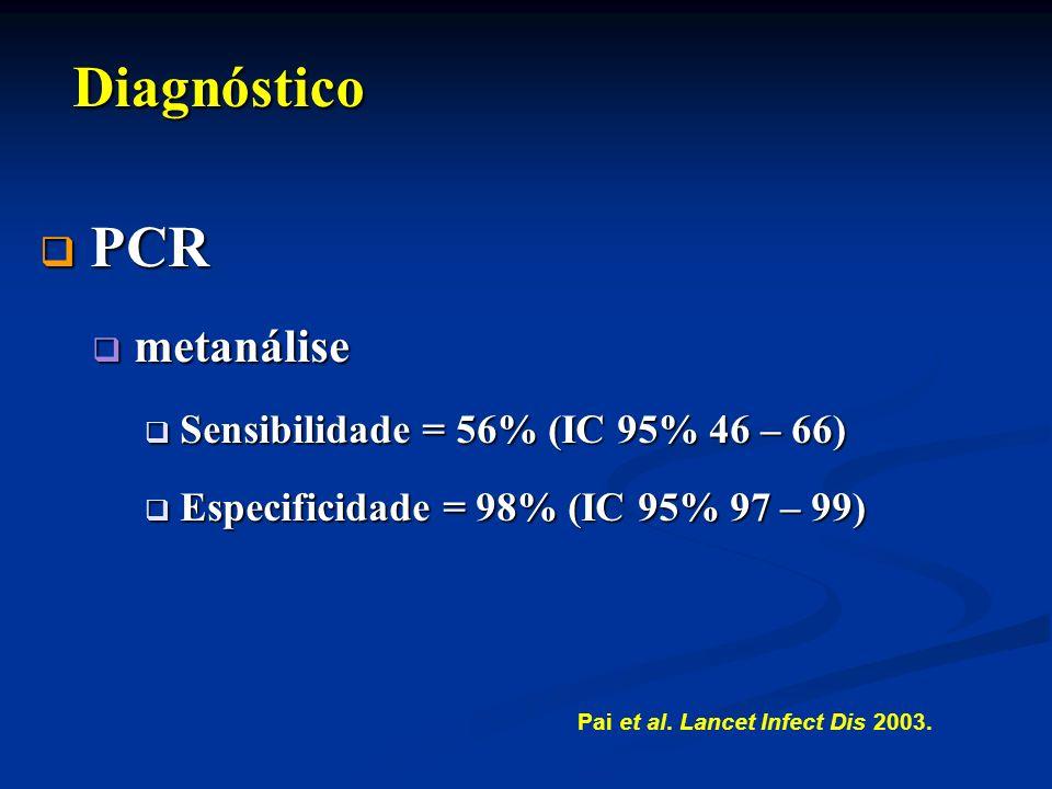 Diagnóstico PCR metanálise Sensibilidade = 56% (IC 95% 46 – 66)
