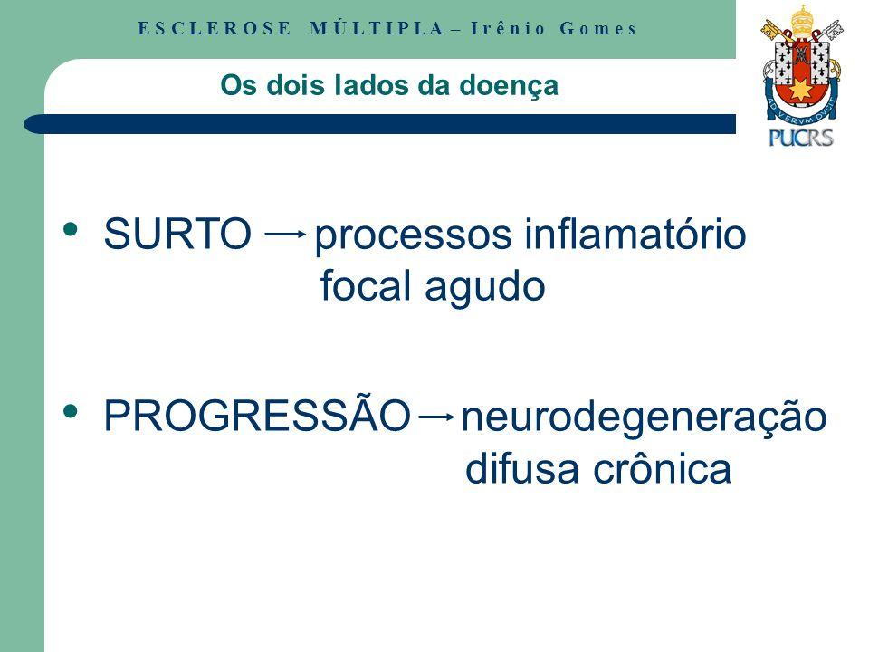 SURTO processos inflamatório focal agudo