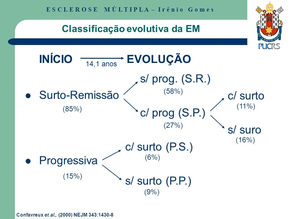Classificação evolutiva da EM