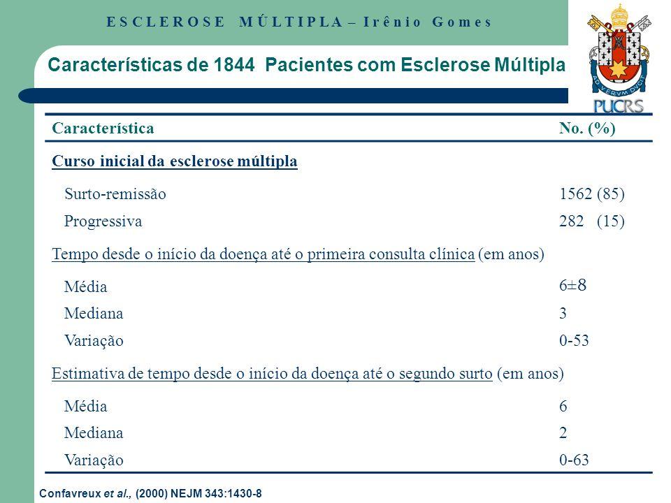 Características de 1844 Pacientes com Esclerose Múltipla