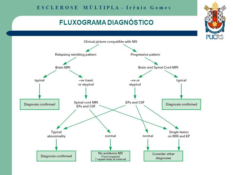 FLUXOGRAMA DIAGNÓSTICO