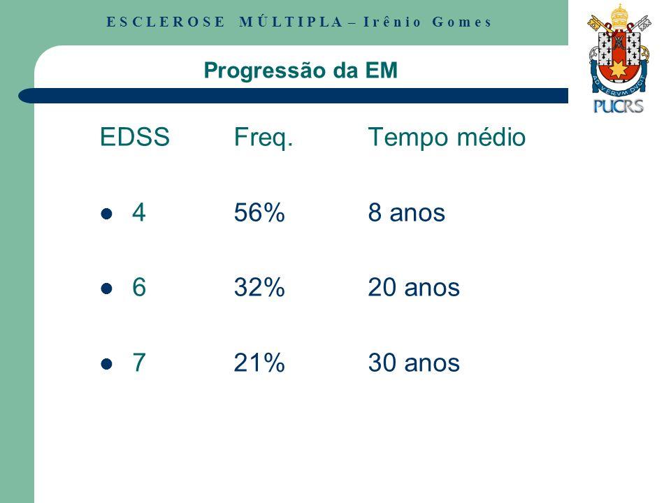 EDSS Freq. Tempo médio 4 56% 8 anos 6 32% 20 anos 7 21% 30 anos