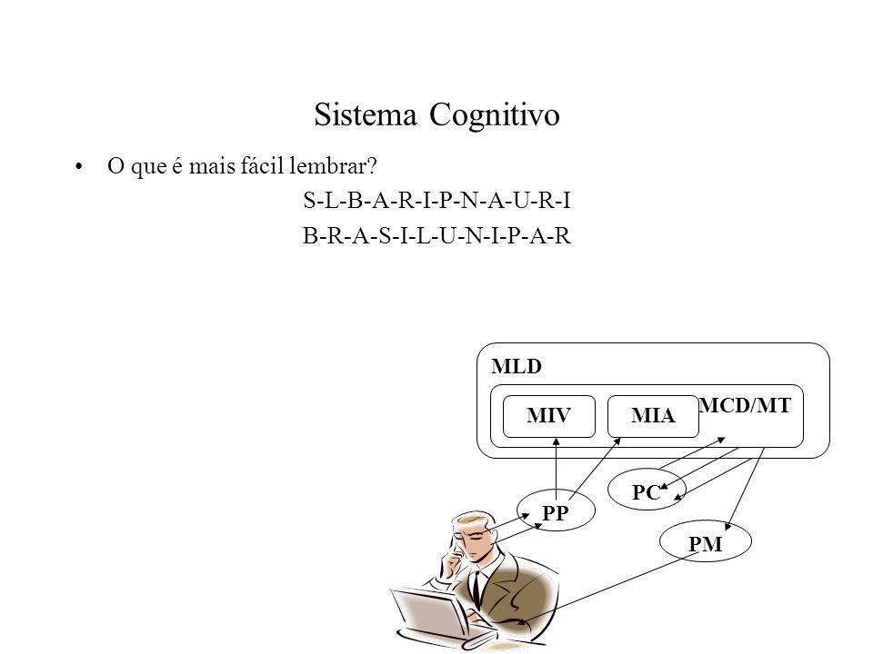 Sistema Cognitivo O que é mais fácil lembrar S-L-B-A-R-I-P-N-A-U-R-I