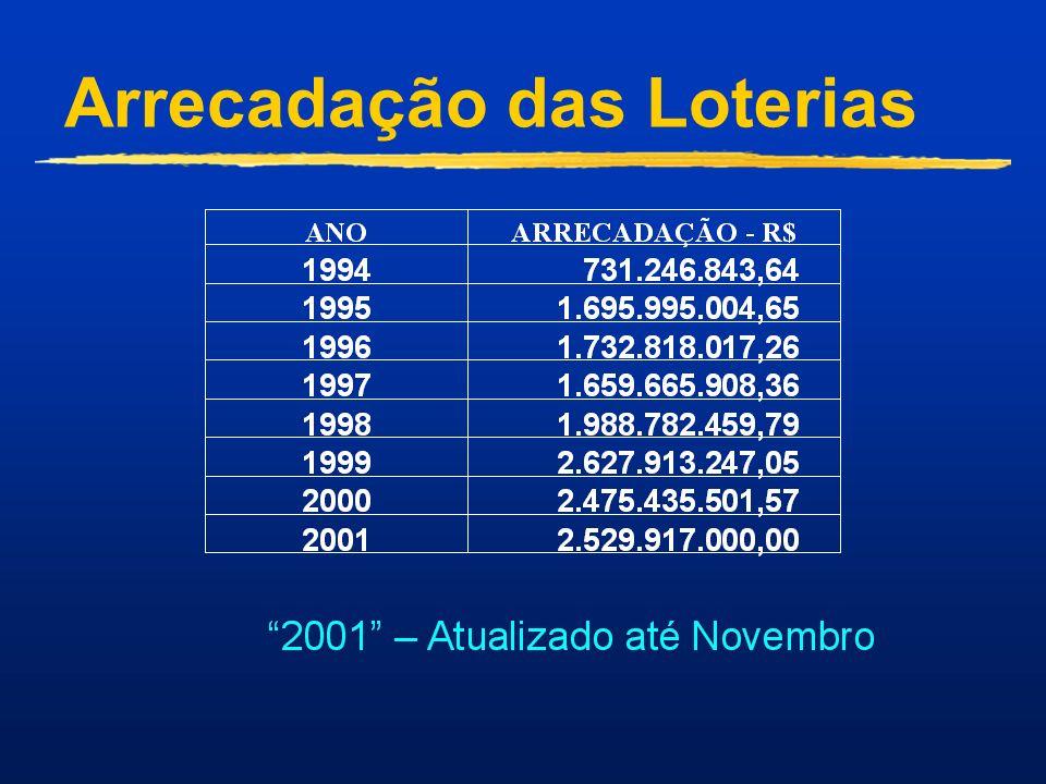Arrecadação das Loterias