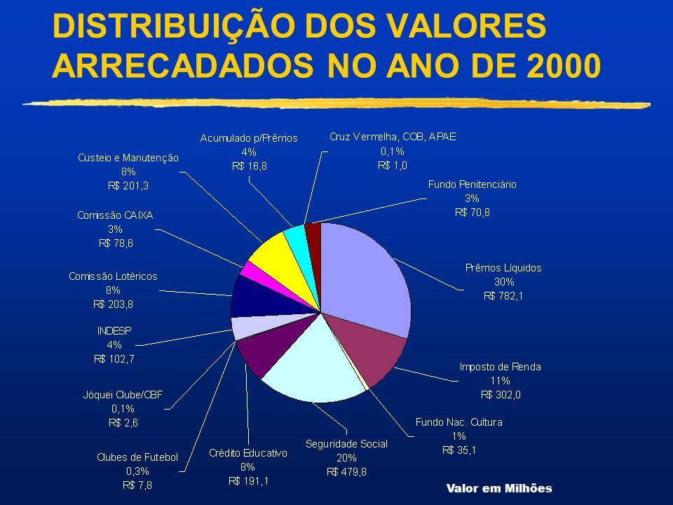 DISTRIBUIÇÃO DOS VALORES ARRECADADOS NO ANO DE 2000
