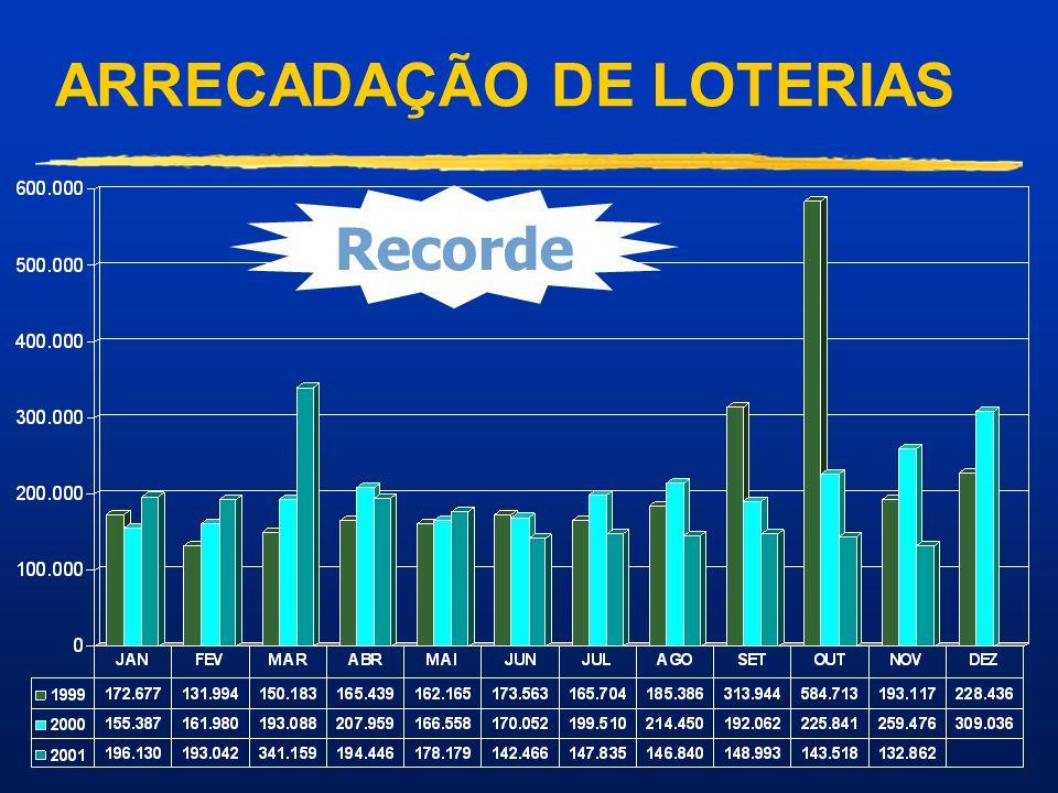 ARRECADAÇÃO DE LOTERIAS