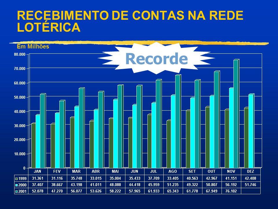 RECEBIMENTO DE CONTAS NA REDE LOTÉRICA Em Milhões