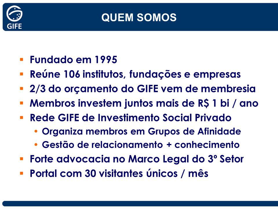 QUEM SOMOS Fundado em 1995 Reúne 106 institutos, fundações e empresas