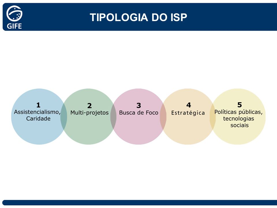 TIPOLOGIA DO ISP