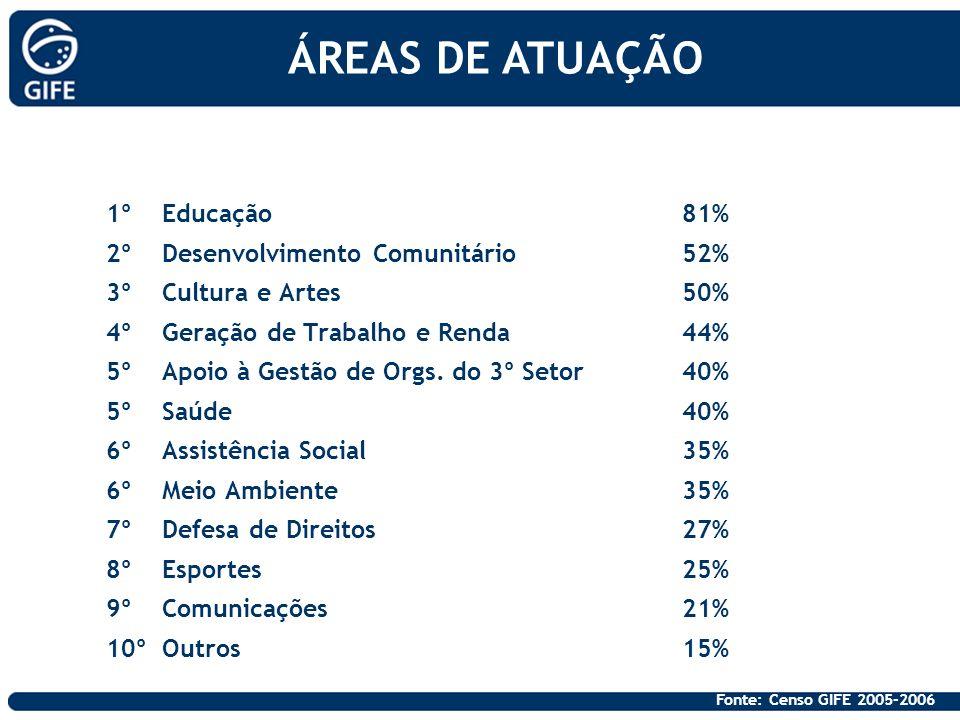 ÁREAS DE ATUAÇÃO 1º Educação 81% 2º Desenvolvimento Comunitário 52%