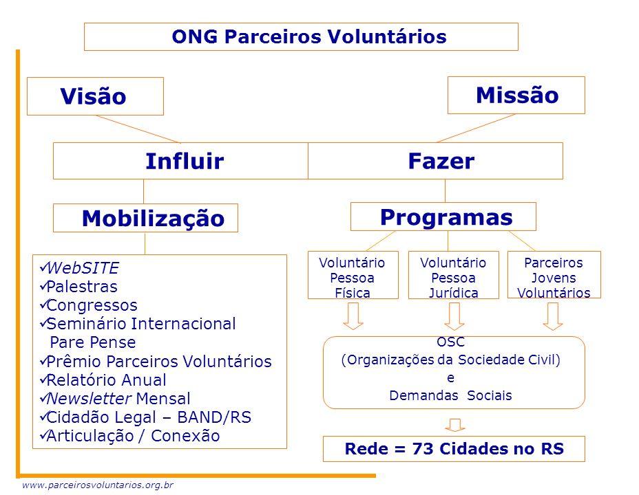 Visão Missão Influir Fazer Mobilização Programas