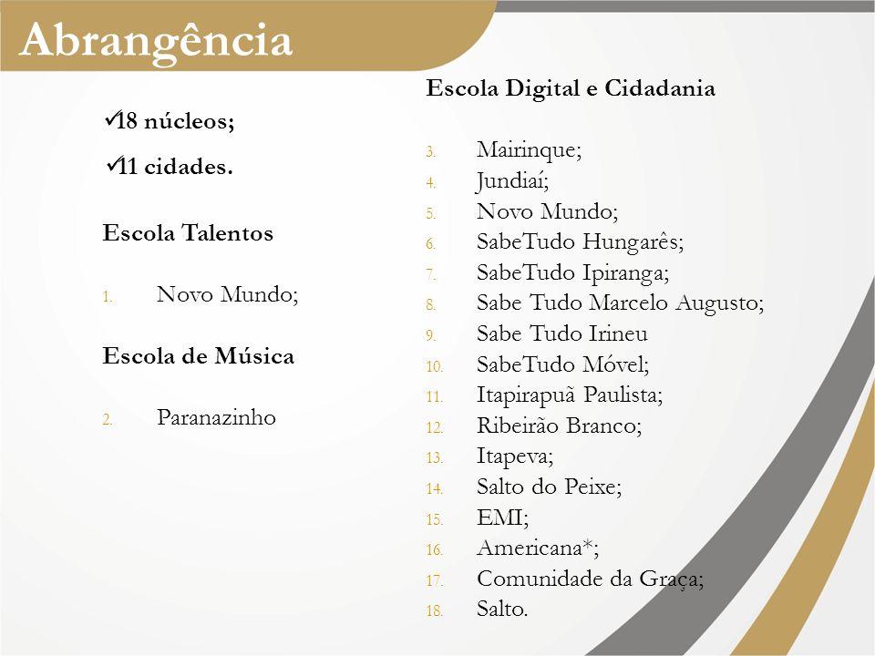 Abrangência Escola Digital e Cidadania Mairinque; Jundiaí; Novo Mundo;