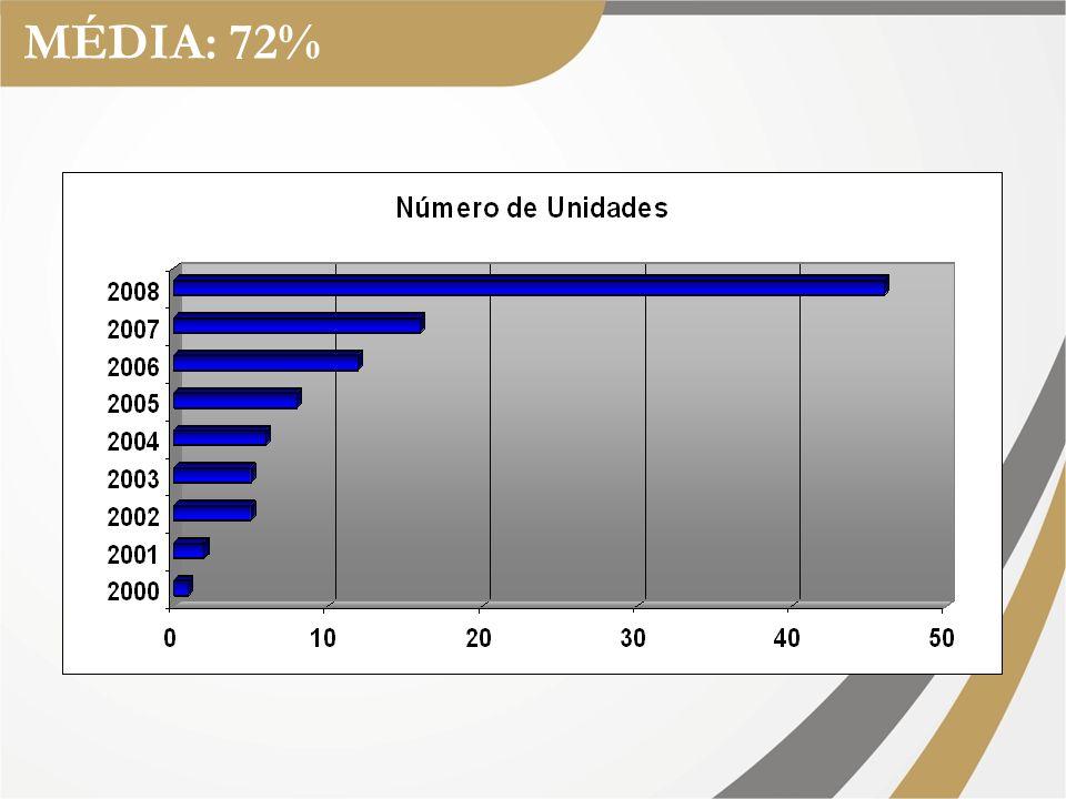 MÉDIA: 72%