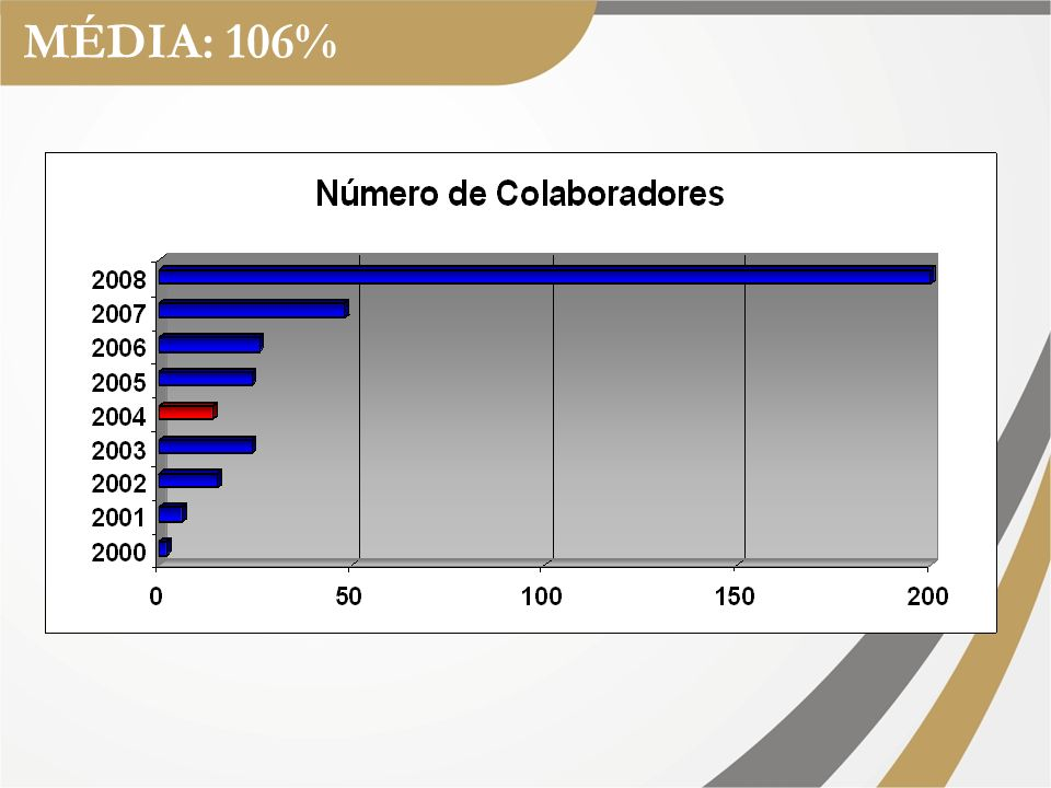 MÉDIA: 106%