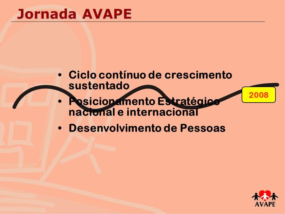 Jornada AVAPE Ciclo contínuo de crescimento sustentado