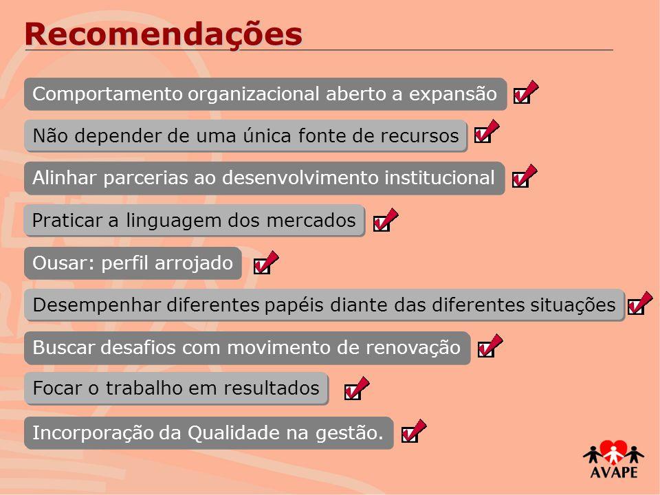 Recomendações Comportamento organizacional aberto a expansão