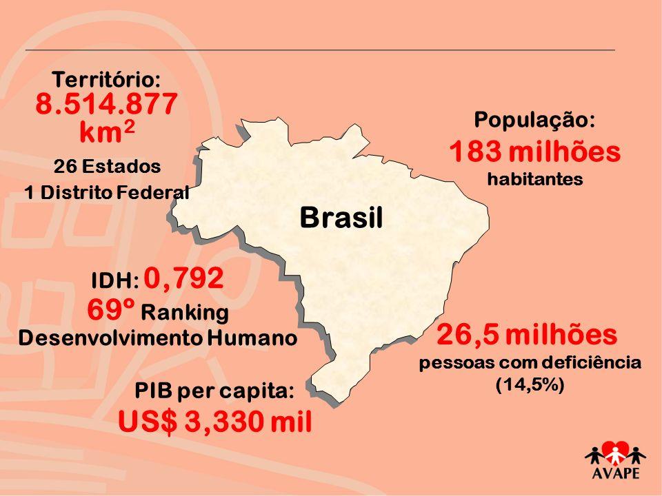 69º Ranking Desenvolvimento Humano