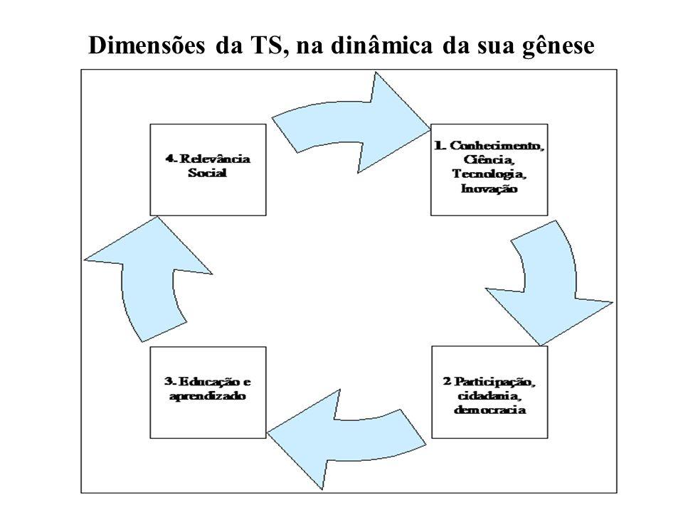 Dimensões da TS, na dinâmica da sua gênese