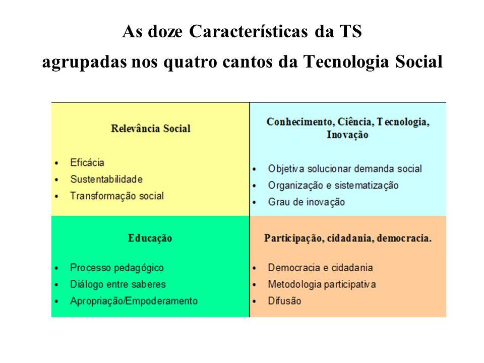 As doze Características da TS agrupadas nos quatro cantos da Tecnologia Social