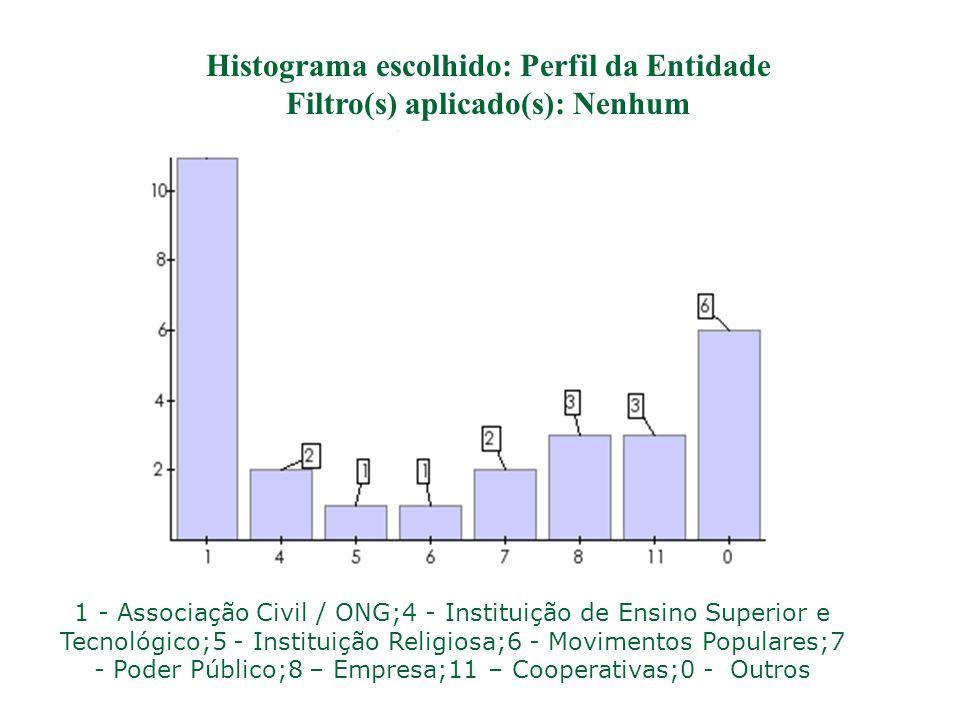 Histograma escolhido: Perfil da Entidade Filtro(s) aplicado(s): Nenhum