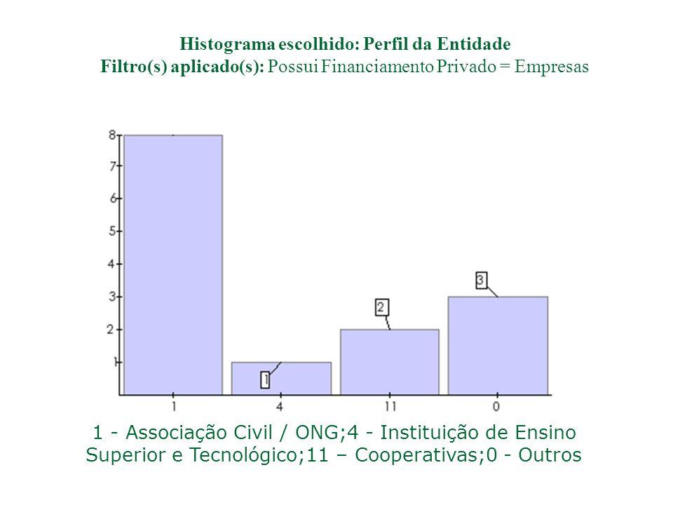Histograma escolhido: Perfil da Entidade Filtro(s) aplicado(s): Possui Financiamento Privado = Empresas