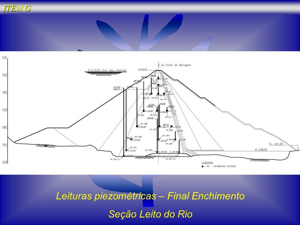 Leituras piezométricas – Final Enchimento