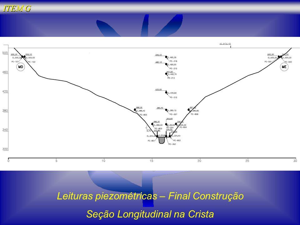 Leituras piezométricas – Final Construção Seção Longitudinal na Crista